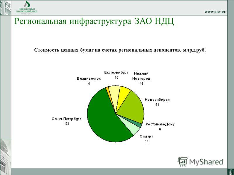 Региональная инфраструктура ЗАО НДЦ Стоимость ценных бумаг на счетах региональных депонентов, млрд.руб.