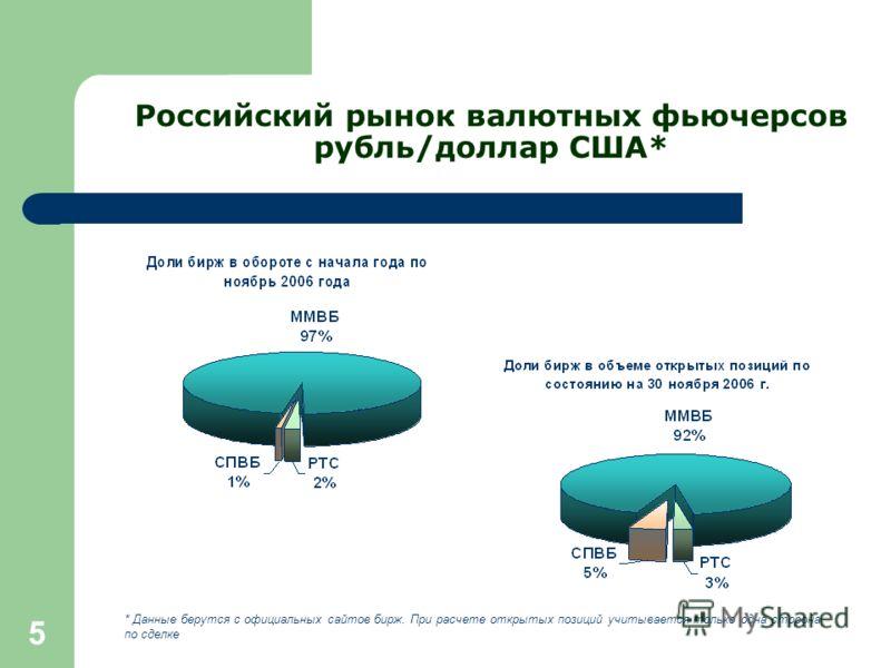 5 Российский рынок валютных фьючерсов рубль/доллар США* * Данные берутся с официальных сайтов бирж. При расчете открытых позиций учитывается только одна сторона по сделке