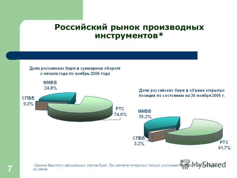 7 Российский рынок производных инструментов* * Данные берутся с официальных сайтов бирж. При расчете открытых позиций учитывается только одна сторона по сделке