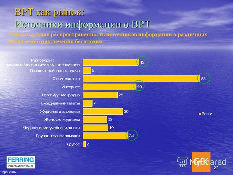 21 Относительная распространенность источников информации о различных путях и методах лечения бесплодия: проценты ВРТ как рынок: Источники информации о ВРТ