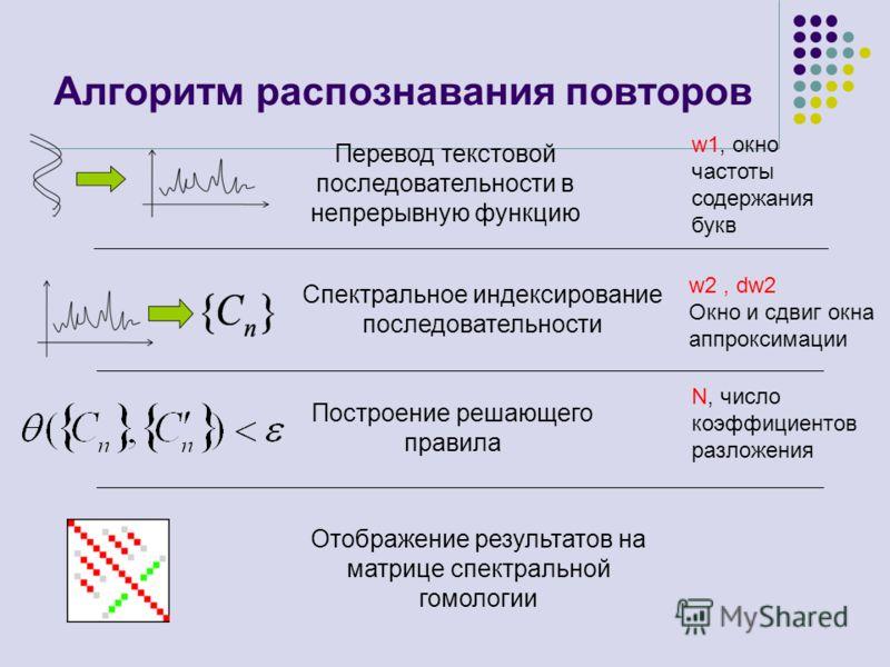 Алгоритм распознавания повторов Спектральное индексирование последовательности Построение решающего правила Отображение результатов на матрице спектральной гомологии Перевод текстовой последовательности в непрерывную функцию w1, окно частоты содержан