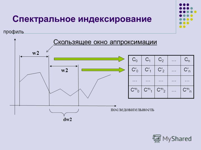 Спектральное индексирование Скользящее окно аппроксимации w2w2 последовательность w2w2 dw2 С0С0 С1С1 С2С2 …СnСn С 0 С 1 С 2 …С n …………… С n 0 С n 1 С n 2 …С n n профиль