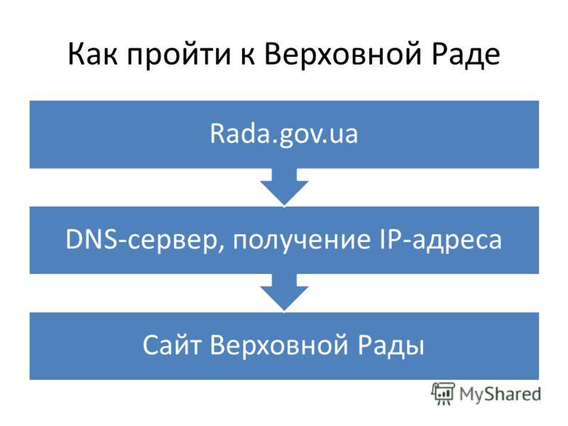Как пройти к Верховной Раде Сайт Верховной Рады DNS-сервер, получение IP-адреса Rada.gov.ua