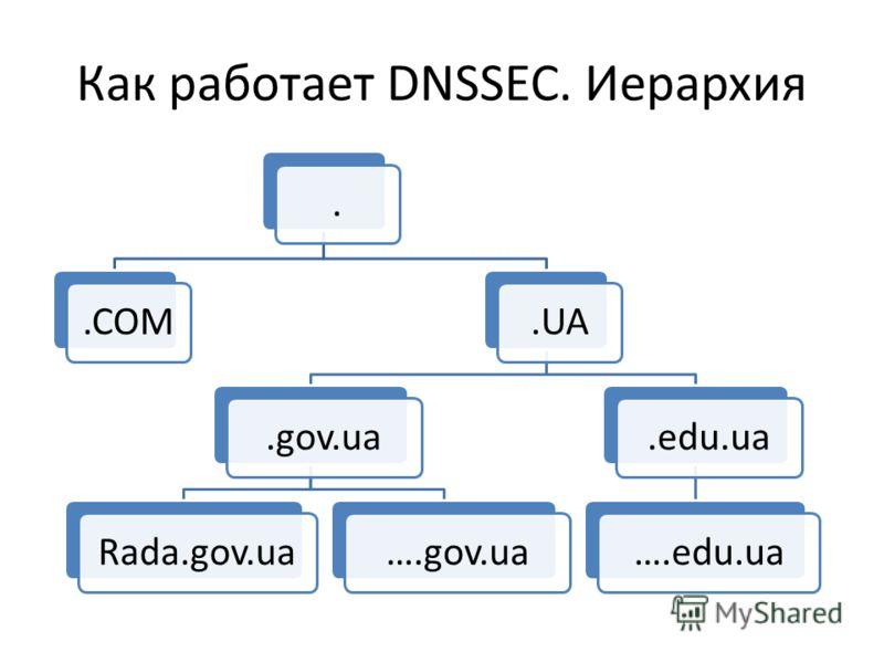 Как работает DNSSEC. Иерархия..UA.gov.uaRada.gov.ua….gov.ua.edu.ua….edu.ua.COM