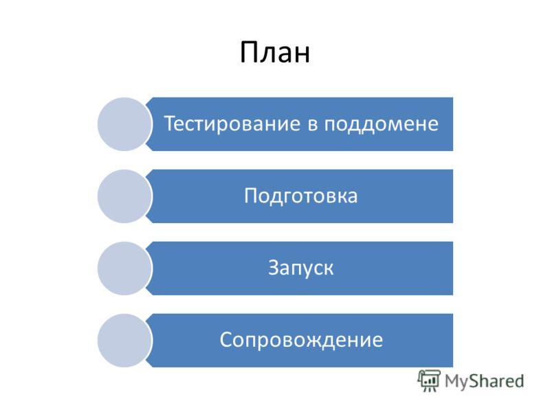 План Тестирование в поддомене Подготовка Запуск Сопровождение