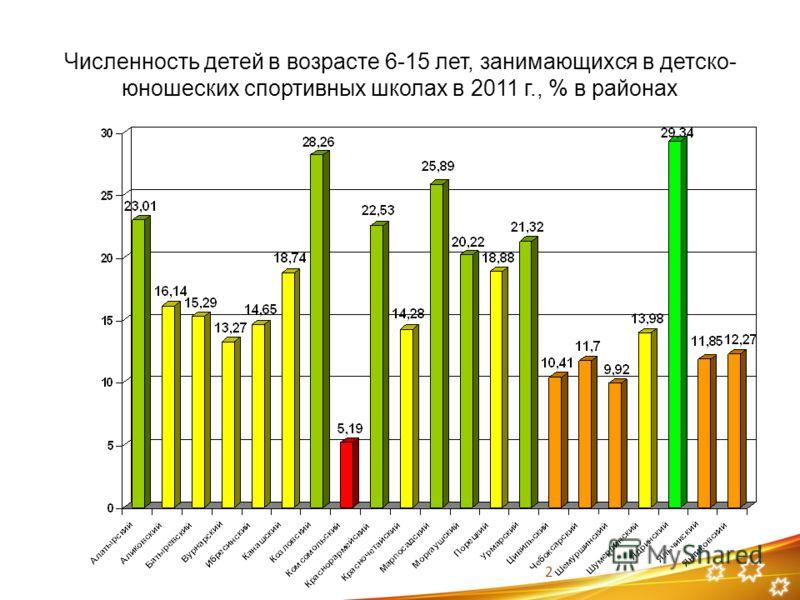 2 Численность детей в возрасте 6-15 лет, занимающихся в детско- юношеских спортивных школах в 2011 г., % в районах