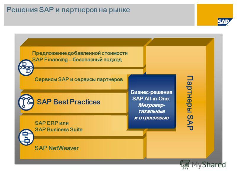 Решения SAP и партнеров на рынке SAP ERP или SAP Business Suite Партнеры SAP Бизнес-решения SAP All-in-One: Микровер- тикальные и отраслевые SAP Best Practices SAP NetWeaver Предложение добавленной стоимости SAP Financing – безопасный подход Сервисы
