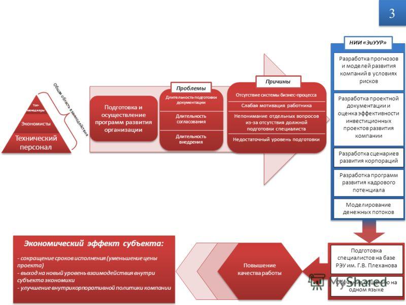 Разработка прогнозов и моделей развития компаний в условиях рисков Разработка проектной документации и оценка эффективности инвестиционных проектов развития компании Разработка сценариев развития корпораций Разработка программ развития кадрового поте