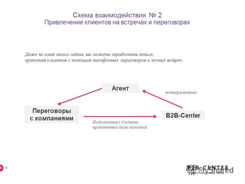 3 Схема взаимодействия 1 Привлечение клиентов с помощью сайта Программа рассчитана для владельцев сайтов. Размещая на своем сайте информацию о Системе B2B-Center, которая содержит ссылки с уникальным партнерским ID, вы можете заработать дополнительны