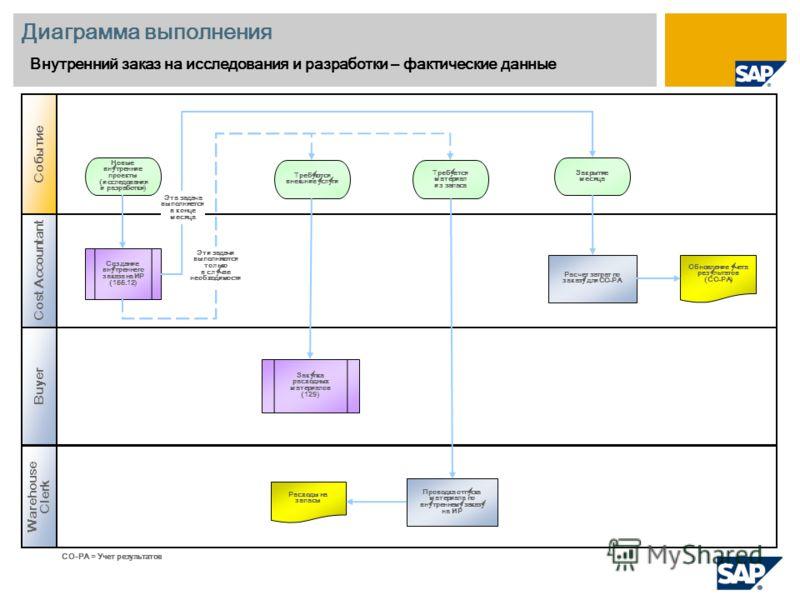 Диаграмма выполнения Внутренний заказ на исследования и разработки – фактические данные Cost Accountant Warehouse Clerk Событие Buyer Создание внутреннего заказа на ИР (155.12) Расчет затрат по заказу для CO-PA Новые внутренние проекты (исследования