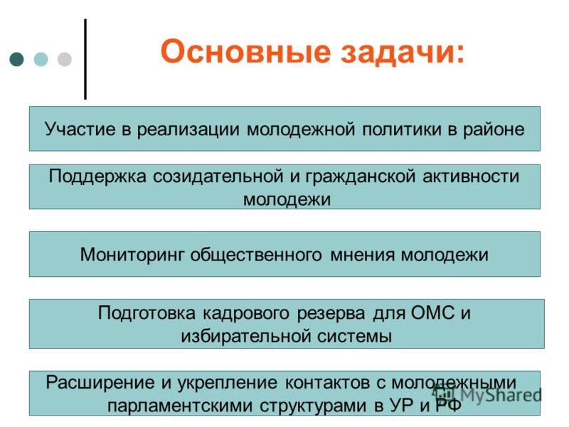 Основные задачи: Участие в реализации молодежной политики в районе Подготовка кадрового резерва для ОМС и избирательной системы Поддержка созидательной и гражданской активности молодежи Мониторинг общественного мнения молодежи Расширение и укрепление