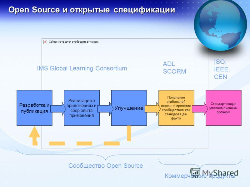 Open Source и открытые спецификации Разработка и публикация Реализация в приложениях и сбор опыта применения Улучшение Появление стабильной версии и принятие сообществом как стандарта де- факто Стандартизация уполномоченным органом IMS Global Learnin