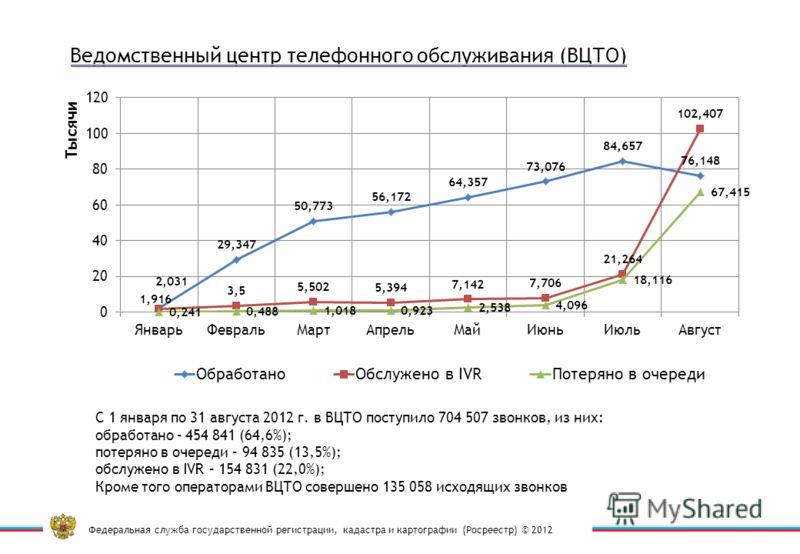 Федеральная служба государственной регистрации, кадастра и картографии (Росреестр) © 2012 С 1 января по 31 августа 2012 г. в ВЦТО поступило 704 507 звонков, из них: обработано – 454 841 (64,6%); потеряно в очереди – 94 835 (13,5%); обслужено в IVR –