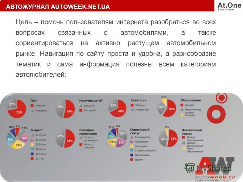АВТОЖУРНАЛ AUTOWEEK.NET.UA Цель – помочь пользователям интернета разобраться во всех вопросах связанных с автомобилями, а также сориентироваться на активно растущем автомобильном рынке. Навигация по сайту проста и удобна, а разнообразие тематик и сам
