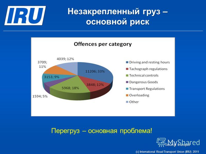 Source: Europol Перегруз – основная проблема! (c) International Road Transport Union (IRU) 2011 Незакрепленный груз – основной риск