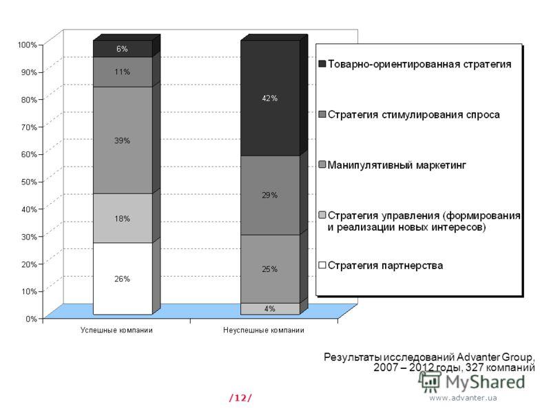 www.advanter.ua /12/ Результаты исследований Advanter Group, 2007 – 2012 годы, 327 компаний