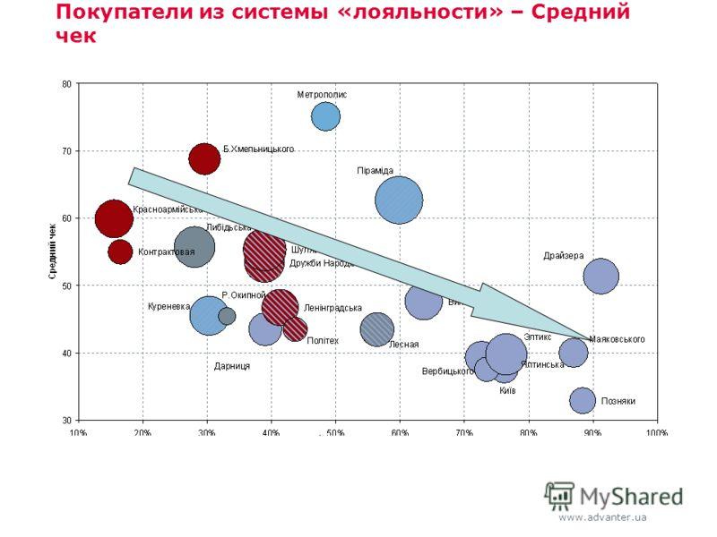 www.advanter.ua Покупатели из системы «лояльности» – Средний чек