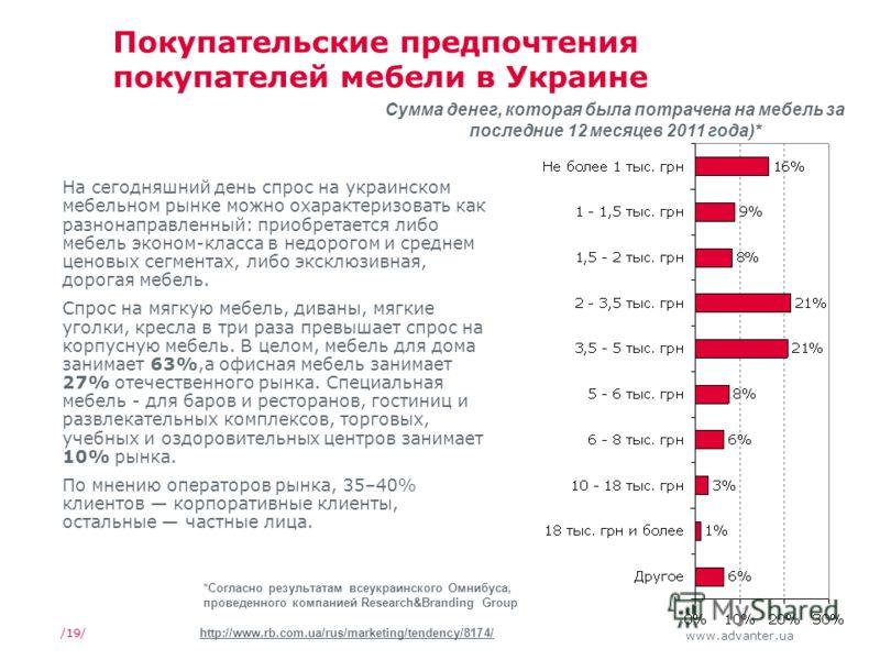 www.advanter.ua /19/ Покупательские предпочтения покупателей мебели в Украине На сегодняшний день спрос на украинском мебельном рынке можно охарактеризовать как разнонаправленный: приобретается либо мебель эконом-класса в недорогом и среднем ценовых
