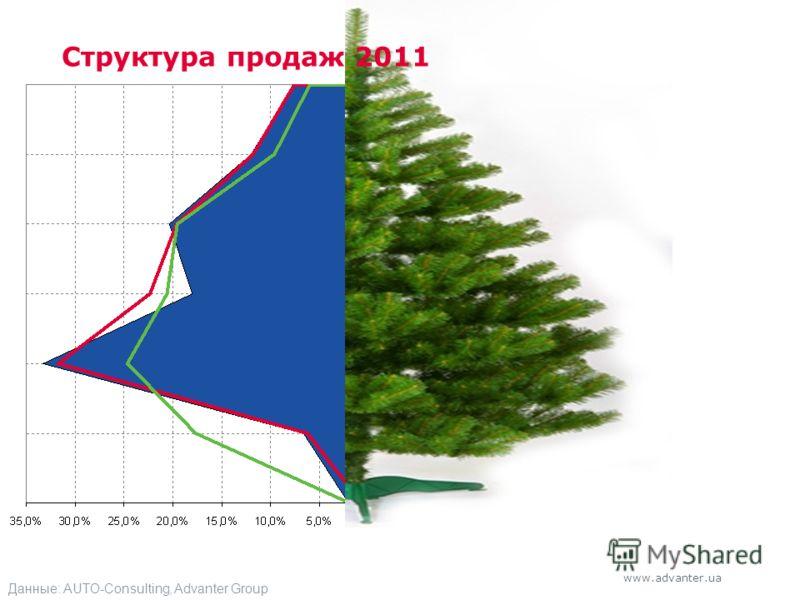 www.advanter.ua Данные: AUTO-Consulting, Advanter Group Структура продаж 2011
