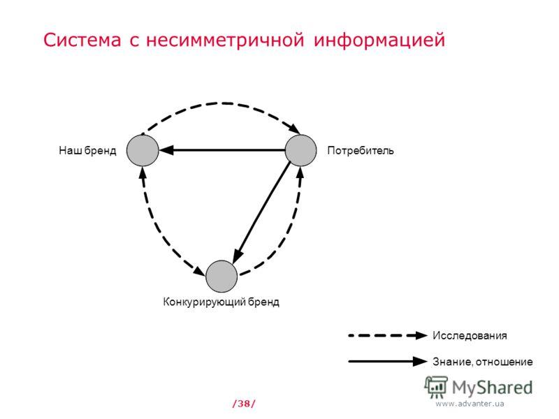 www.advanter.ua /38/ Система с несимметричной информацией Исследования Знание, отношение Наш бренд Конкурирующий бренд Потребитель