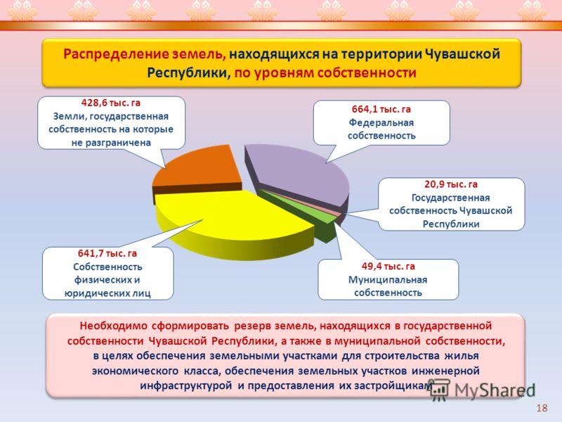 Распределение земель, находящихся на территории Чувашской Республики, по уровням собственности 18 428,6 тыс. га Земли, государственная собственность на которые не разграничена 641,7 тыс. га Собственность физических и юридических лиц 49,4 тыс. га Муни