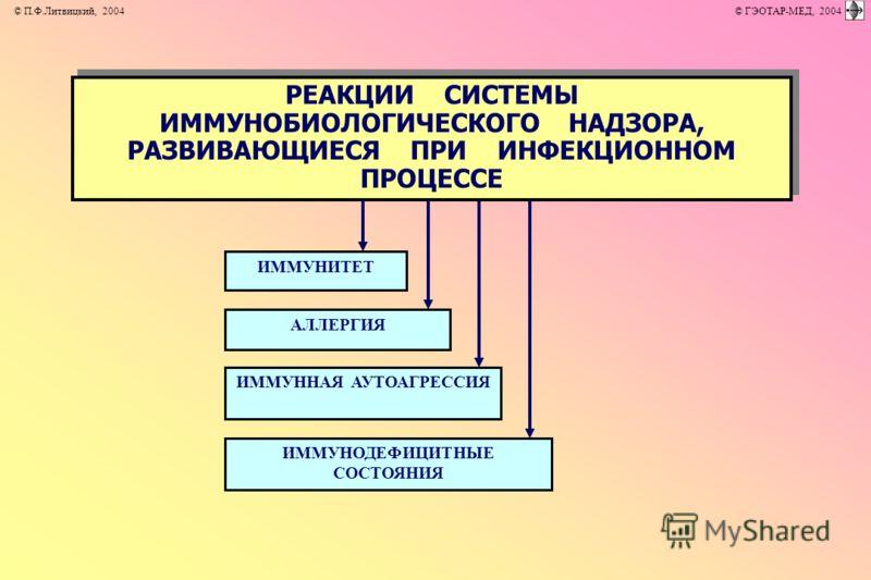 РЕАКЦИИ СИСТЕМЫ ИММУНОБИОЛОГИЧЕСКОГО НАДЗОРА, РАЗВИВАЮЩИЕСЯ ПРИ ИНФЕКЦИОННОМ ПРОЦЕССЕ РЕАКЦИИ СИСТЕМЫ ИММУНОБИОЛОГИЧЕСКОГО НАДЗОРА, РАЗВИВАЮЩИЕСЯ ПРИ ИНФЕКЦИОННОМ ПРОЦЕССЕ ИММУНИТЕТ ИММУННАЯ АУТОАГРЕССИЯ АЛЛЕРГИЯ ИММУНОДЕФИЦИТНЫЕ СОСТОЯНИЯ © П.Ф.Литв