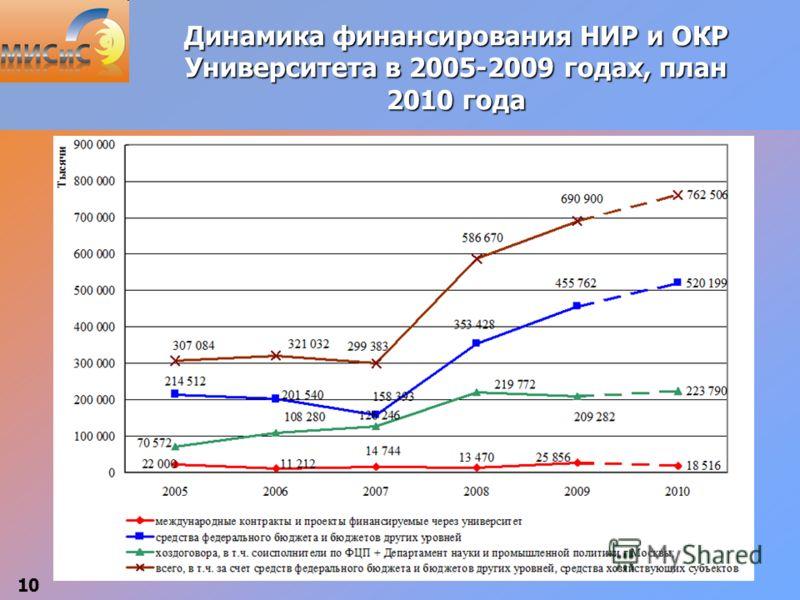 10 Динамика финансирования НИР и ОКР Университета в 2005-2009 годах, план 2010 года