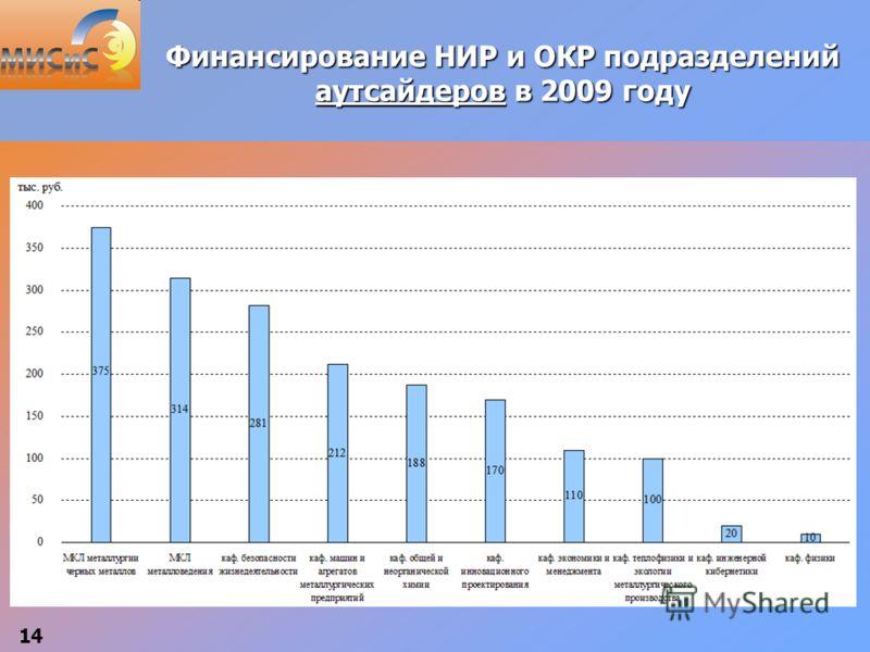 14 Финансирование НИР и ОКР подразделений аутсайдеров в 2009 году