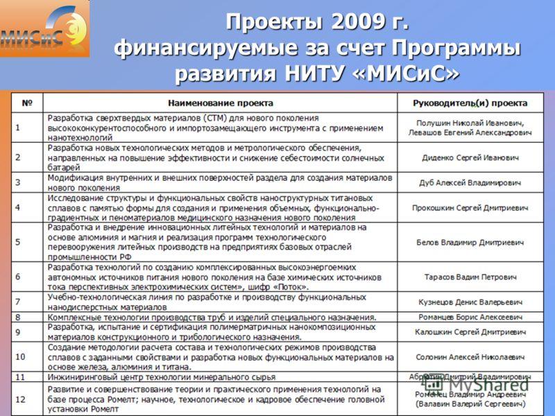 25 Проекты 2009 г. финансируемые за счет Программы развития НИТУ «МИСиС»