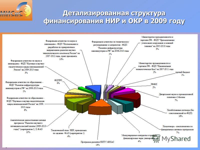 4 Детализированная структура финансирования НИР и ОКР в 2009 году