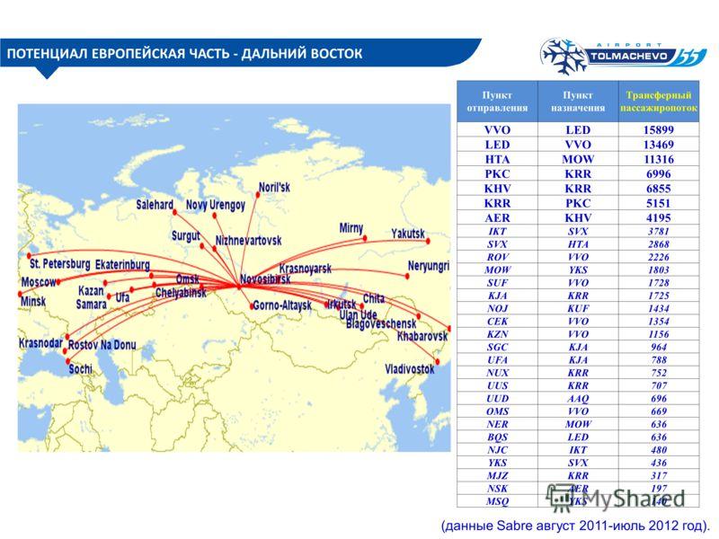 (данные Sabre август 2011-июль 2012 год). ПОТЕНЦИАЛ ЕВРОПЕЙСКАЯ ЧАСТЬ - ДАЛЬНИЙ ВОСТОК Пункт отправления Пункт назначения Трансферный пассажиропоток VVOLED15899 LEDVVO13469 HTAMOW11316 PKCKRR6996 KHVKRR6855 KRRPKC5151 AERKHV4195 IKTSVX3781 SVXHTA2868
