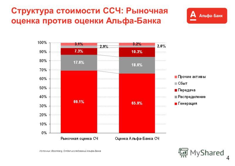 4 Структура стоимости ССЧ: Рыночная оценка против оценки Альфа-Банка Источник: Bloomberg, Отдел исследований Альфа-Банка