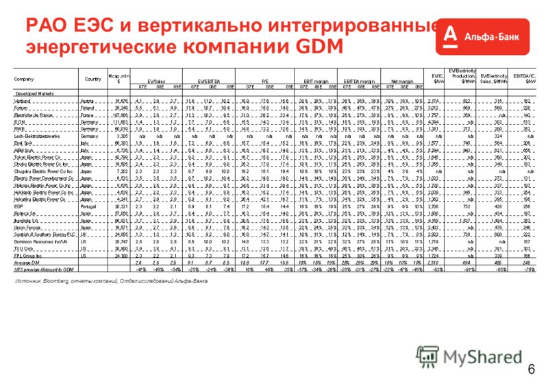 6 РАО ЕЭС и вертикально интегрированные энергетические компании GDM Источник: Bloomberg, отчеты компаний, Отдел исследований Альфа-Банка