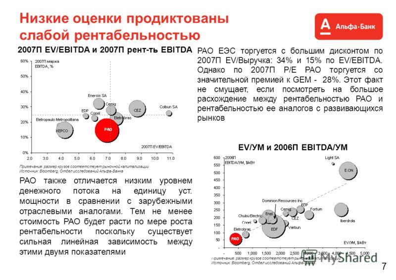 7 Низкие оценки продиктованы слабой рентабельностью 2007П EV/EBITDA и 2007П рент-ть EBITDA Примечание: размер кругов соответствует рыночной капитализации Источник: Bloomberg, Отдел исследований Альфа-Банка EV/УМ и 2006П EBITDA/УМ Примечание: размер к