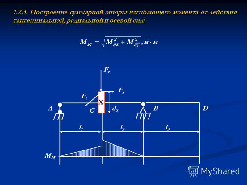 1.2.3. Построение суммарной эпюры изгибающего момента от действия тангенциальной, радиальной и осевой сил: Х A C BD FtFt FrFr FaFa l1l1 l2l2 l3l3 d2d2 МИМИ
