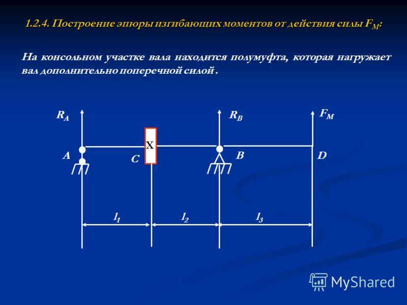 1.2.4. Построение эпюры изгибающих моментов от действия силы F М : Х RARA RBRB A C BD l1l1 l2l2 l3l3 FМFМ На консольном участке вала находится полумуфта, которая нагружает вал дополнительно поперечной силой.