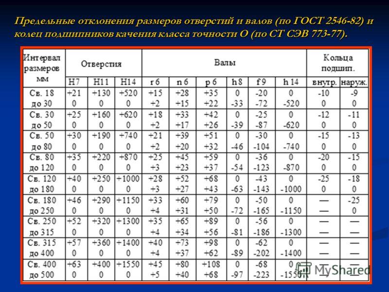 Предельные отклонения размеров отверстий и валов (по ГОСТ 2546-82) и колец подшипников качения класса точности О (по СТ СЭВ 773-77).