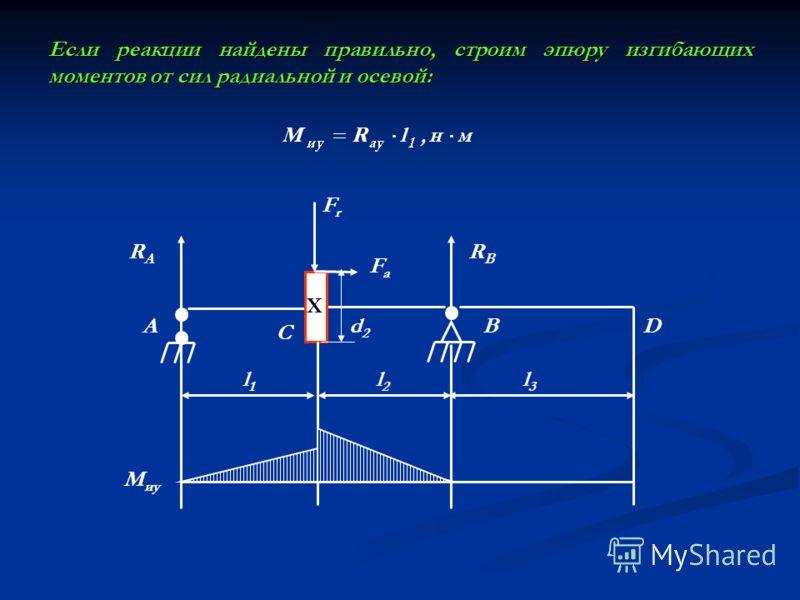Х RARA RBRB A C BD FrFr FaFa l1l1 l2l2 l3l3 d2d2 МиyМиy Если реакции найдены правильно, строим эпюру изгибающих моментов от сил радиальной и осевой: