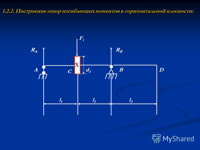 1.2.2. Построение эпюр изгибающих моментов в горизонтальной плоскости: Х RARA RBRB A C BD FtFt l1l1 l2l2 l3l3 d2d2