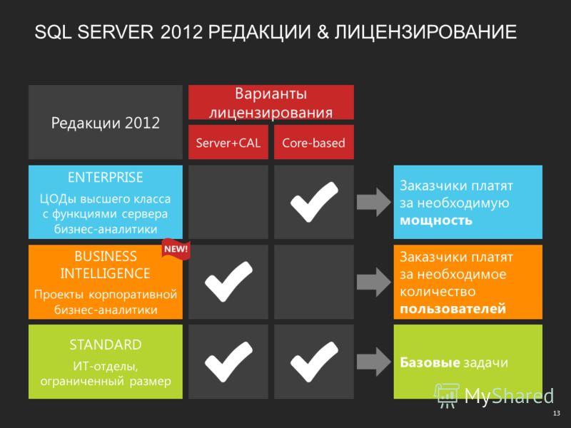 SQL SERVER 2012 РЕДАКЦИИ & ЛИЦЕНЗИРОВАНИЕ Редакции 2012 Варианты лицензирования Server+CALCore-based NEW! 13