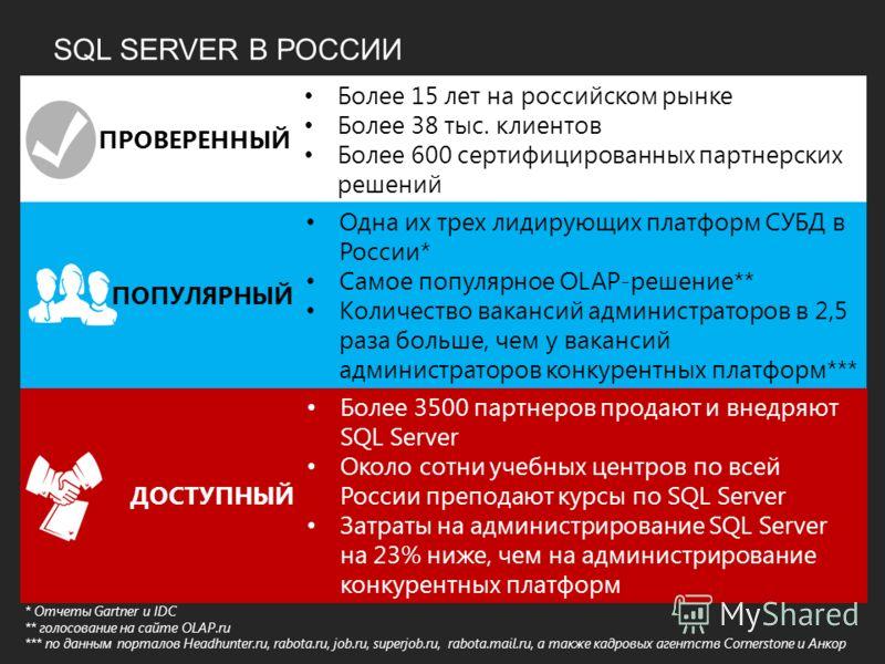 SQL SERVER В РОCСИИ * Отчеты Gartner и IDC ** голосование на сайте OLAP.ru *** по данным порталов Headhunter.ru, rabota.ru, job.ru, superjob.ru, rabota.mail.ru, а также кадровых агентств Cornerstone и Анкор ДОСТУПНЫЙ Более 3500 партнеров продают и вн