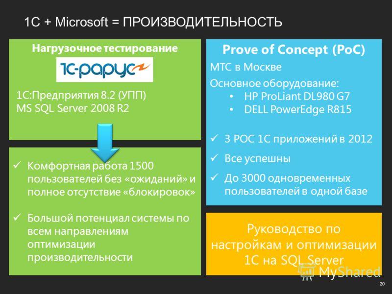 1С + Microsoft = ПРОИЗВОДИТЕЛЬНОСТЬ 20 Нагрузочное тестирование Prove of Concept (PoC) MTC в Москве Основное оборудование: HP ProLiant DL980 G7 DELL PowerEdge R815 3 POC 1С приложений в 2012 Все успешны До 3000 одновременных пользователей в одной баз