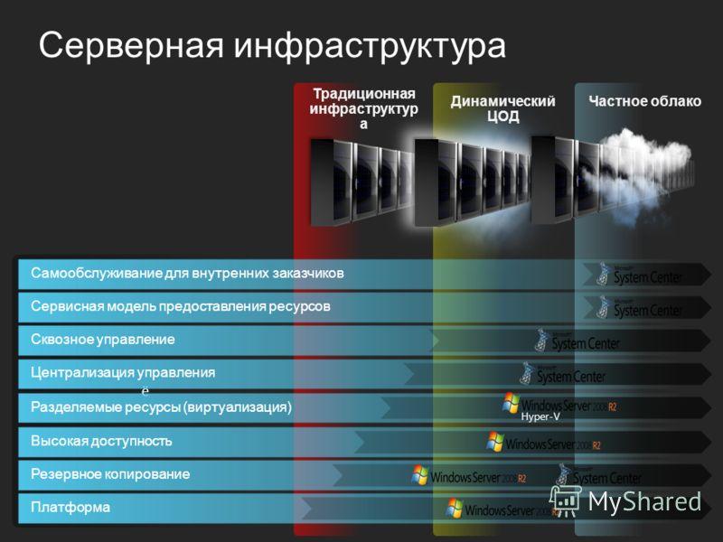 Серверная инфраструктура ё Традиционная инфраструктур а Частное облако Разделяемые ресурсы (виртуализация) Hyper-V Высокая доступностьПлатформаРезервное копированиеЦентрализация управленияСквозное управлениеСамообслуживание для внутренних заказчиковС