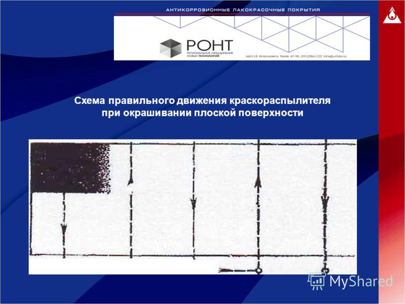 Схема правильного движения краскораспылителя при окрашивании плоской поверхности