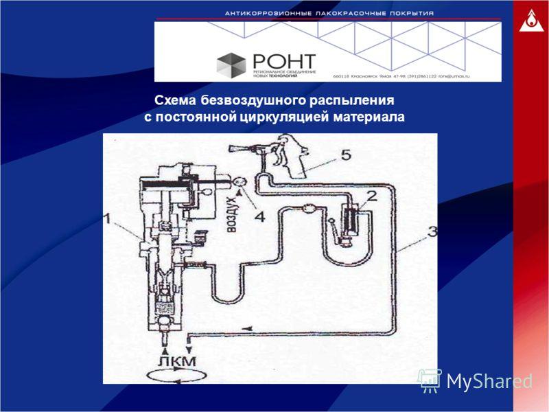 Схема безвоздушного распыления с постоянной циркуляцией материала