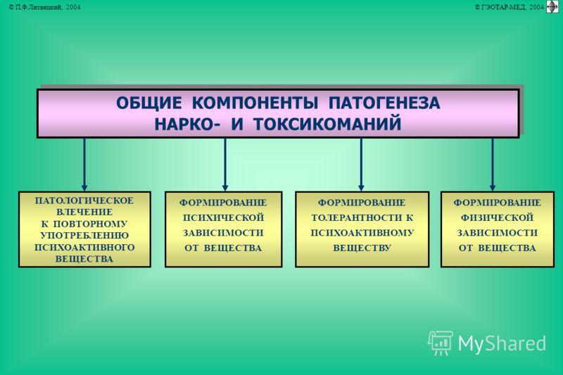 ОБЩИЕ КОМПОНЕНТЫ ПАТОГЕНЕЗА НАРКО- И ТОКСИКОМАНИЙ ОБЩИЕ КОМПОНЕНТЫ ПАТОГЕНЕЗА НАРКО- И ТОКСИКОМАНИЙ ПАТОЛОГИЧЕСКОЕ ВЛЕЧЕНИЕ К ПОВТОРНОМУ УПОТРЕБЛЕНИЮ ПСИХОАКТИВНОГО ВЕЩЕСТВА ФОРМИРОВАНИЕ ФИЗИЧЕСКОЙ ЗАВИСИМОСТИ ОТ ВЕЩЕСТВА ФОРМИРОВАНИЕ ПСИХИЧЕСКОЙ ЗАВ
