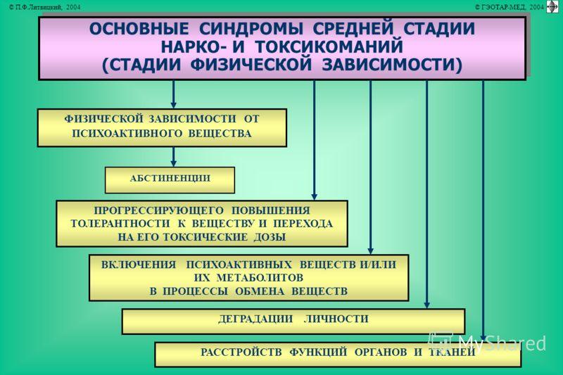 ОСНОВНЫЕ СИНДРОМЫ СРЕДНЕЙ СТАДИИ НАРКО- И ТОКСИКОМАНИЙ (СТАДИИ ФИЗИЧЕСКОЙ ЗАВИСИМОСТИ) ОСНОВНЫЕ СИНДРОМЫ СРЕДНЕЙ СТАДИИ НАРКО- И ТОКСИКОМАНИЙ (СТАДИИ ФИЗИЧЕСКОЙ ЗАВИСИМОСТИ) ФИЗИЧЕСКОЙ ЗАВИСИМОСТИ ОТ ПСИХОАКТИВНОГО ВЕЩЕСТВА ВКЛЮЧЕНИЯ ПСИХОАКТИВНЫХ ВЕ