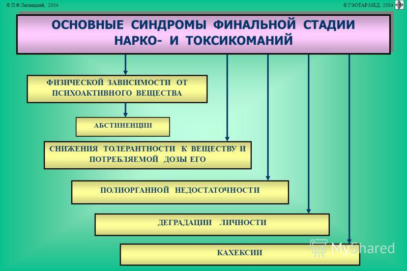 ОСНОВНЫЕ СИНДРОМЫ ФИНАЛЬНОЙ СТАДИИ НАРКО- И ТОКСИКОМАНИЙ ОСНОВНЫЕ СИНДРОМЫ ФИНАЛЬНОЙ СТАДИИ НАРКО- И ТОКСИКОМАНИЙ ФИЗИЧЕСКОЙ ЗАВИСИМОСТИ ОТ ПСИХОАКТИВНОГО ВЕЩЕСТВА АБСТИНЕНЦИИ ПОЛИОРГАННОЙ НЕДОСТАТОЧНОСТИ СНИЖЕНИЯ ТОЛЕРАНТНОСТИ К ВЕЩЕСТВУ И ПОТРЕБЛЯЕ