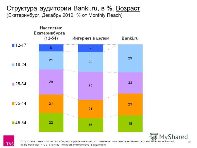 10 Структура аудитории Banki.ru, в %. Возраст (Екатеринбург, Декабрь 2012, % от Monthly Reach) Отсутствие данных по какой-либо демо-группе означает, что значение показателя не является статистически значимым, но не означает, что эта группа полностью