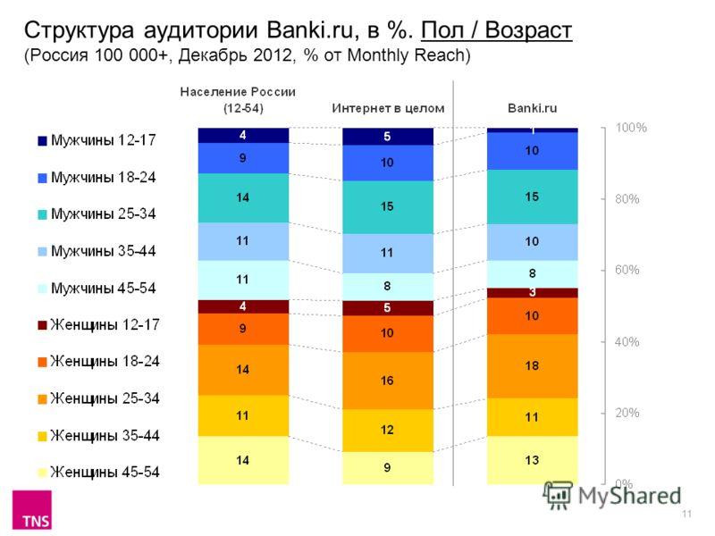 11 Структура аудитории Banki.ru, в %. Пол / Возраст (Россия 100 000+, Декабрь 2012, % от Monthly Reach)